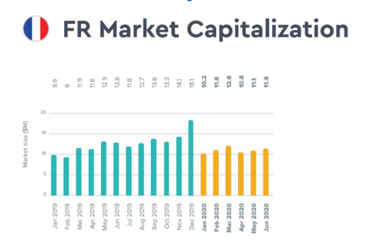 ffrench-market-ig-capitalization